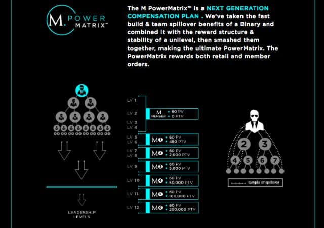 M Network Power Matrix Compensation Plan