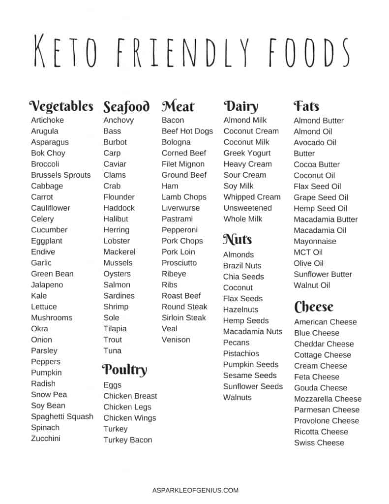 Sweet image with ketogenic diet food list printable