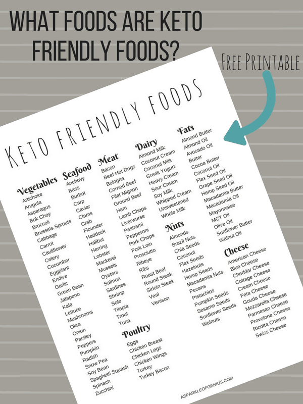 Keto Friendly Foods PDF